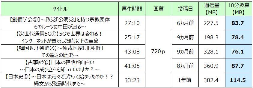中田敦彦のYouTube大学2