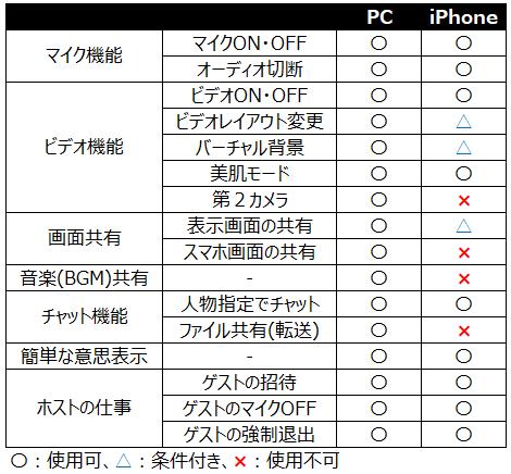 1PCとiphoneの機能比較